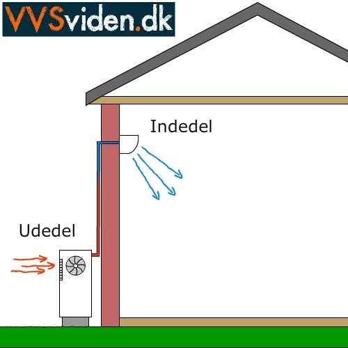 Aircondition princip