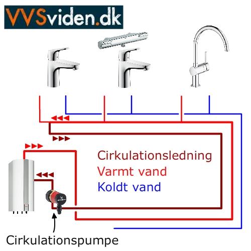 Cirkulationspumpe brugsvand
