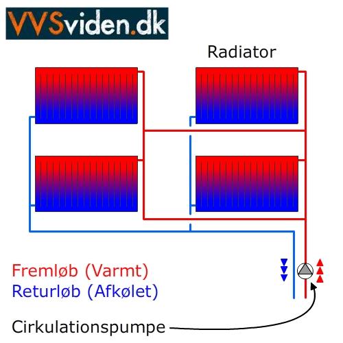 Cirkulationspumpe varme