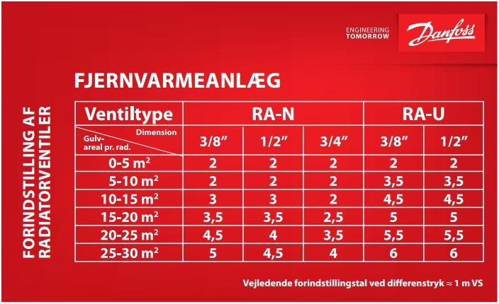RA-N RA-U radiatorventil forindstilling fjernvarme
