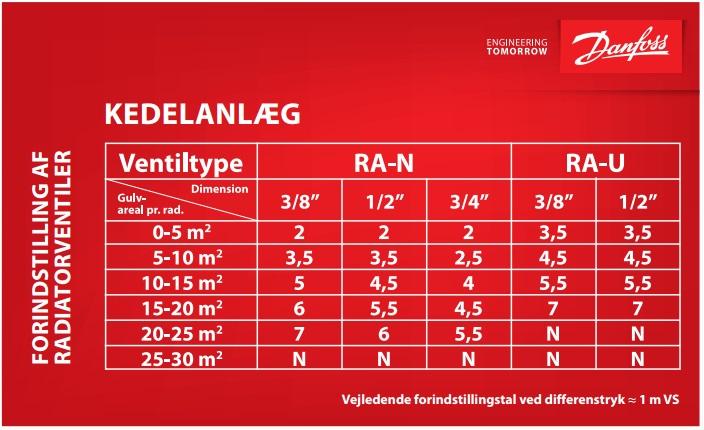 RA-N RA-U radiatorventil forindstilling kedelanlæg